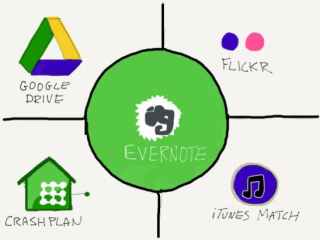 how to delete tags in evernote
