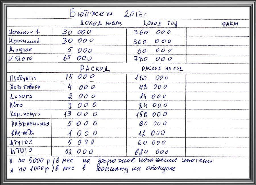 Домашняя бухгалтерия в тетради пример как оплатить гос пошлину на регистрацию ооо